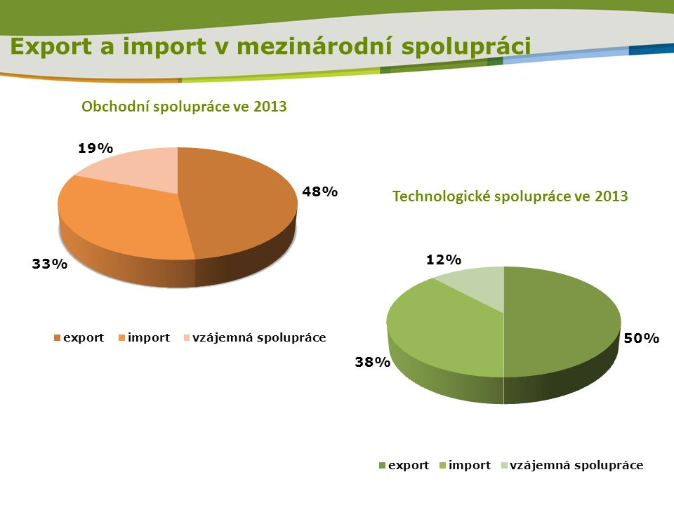 Export a import v mezinárodní spolupráci
