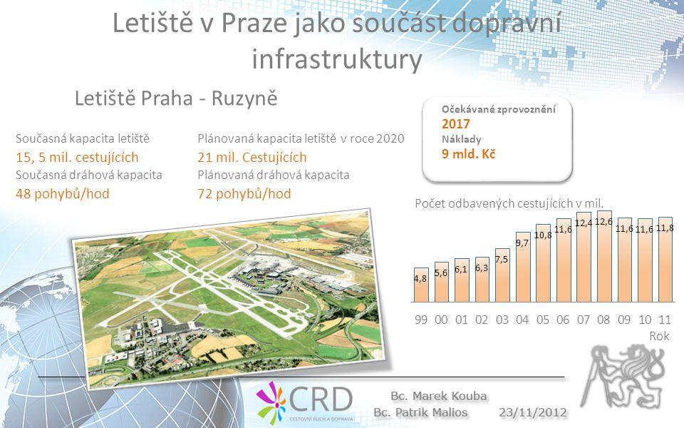 Letiště v Praze jako součást dopravní infrastruktury Současná kapacita letiště 15, 5 mil.