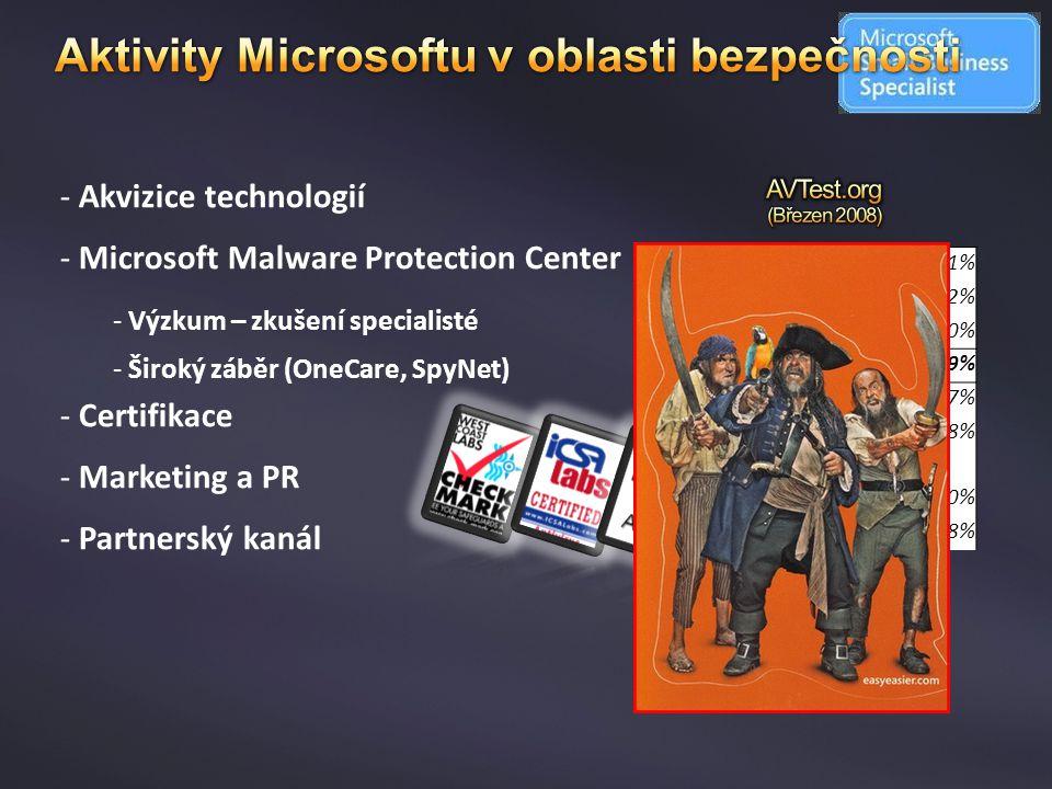 - Akvizice technologií - Microsoft Malware Protection Center - Výzkum – zkušení specialisté - Široký záběr (OneCare, SpyNet) - Certifikace - Marketing