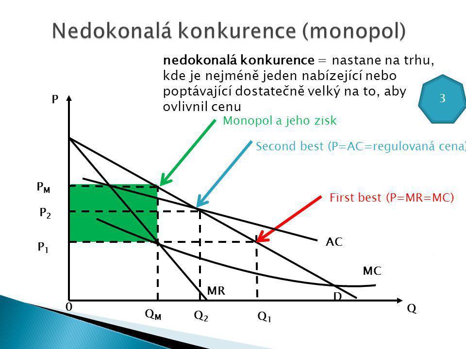 Q P AC QMQM Q2Q2 Q1Q1 0 PMPM P2P2 P1P1 MR D First best (P=MR=MC) Second best (P=AC=regulovaná cena) nedokonalá konkurence = nastane na trhu, kde je nejméně jeden nabízející nebo poptávající dostatečně velký na to, aby ovlivnil cenu 3 MC Monopol a jeho zisk