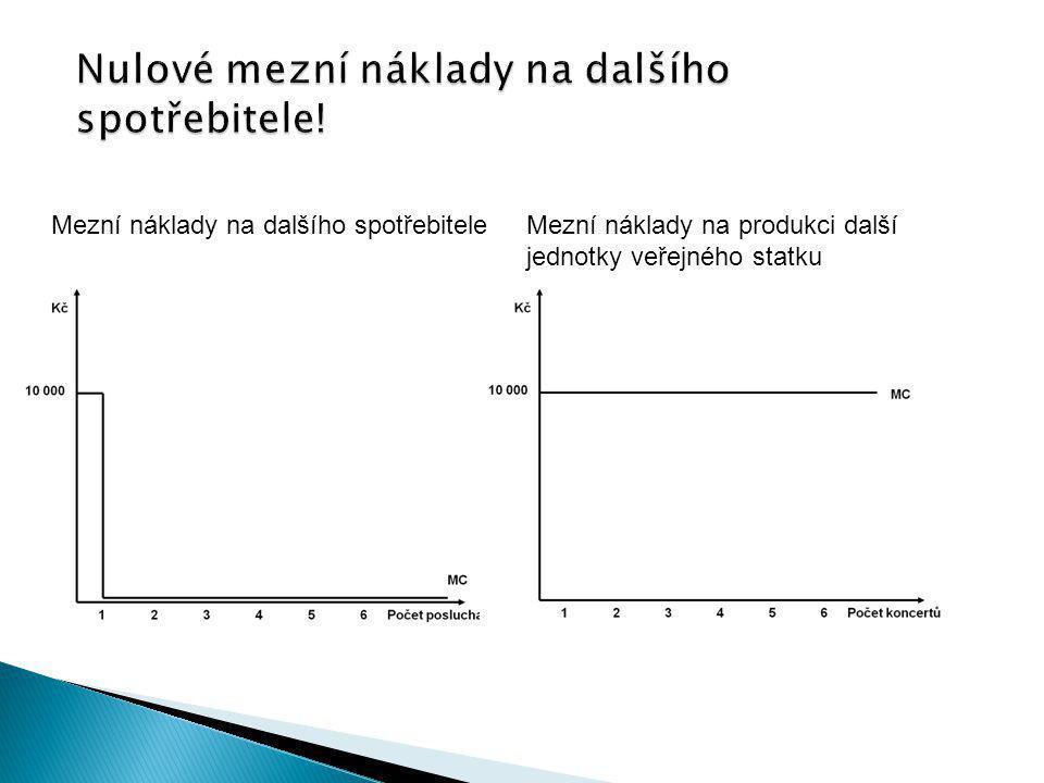 Mezní náklady na dalšího spotřebiteleMezní náklady na produkci další jednotky veřejného statku