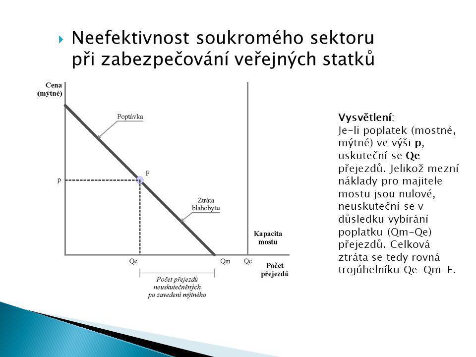  Neefektivnost soukromého sektoru při zabezpečování veřejných statků Vysvětlení:Je-li poplatek (mostné,mýtné) ve výši p, uskuteční se Qe přejezdů.