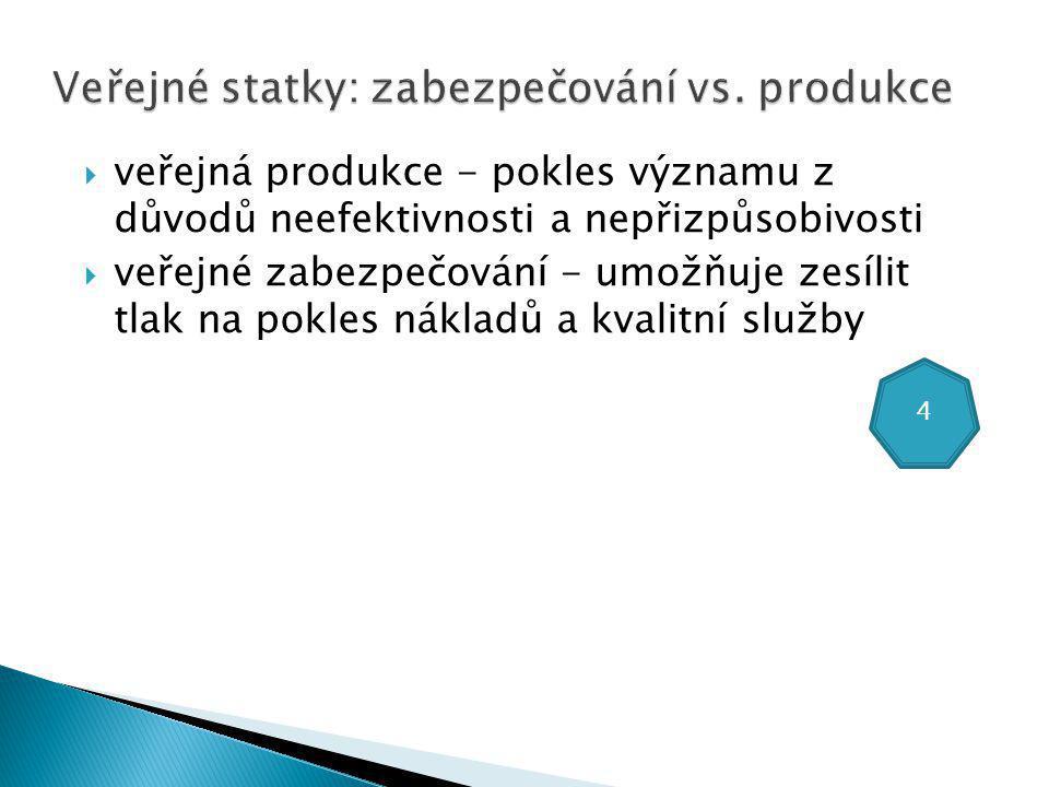  veřejná produkce - pokles významu z důvodů neefektivnosti a nepřizpůsobivosti  veřejné zabezpečování - umožňuje zesílit tlak na pokles nákladů a kvalitní služby 4