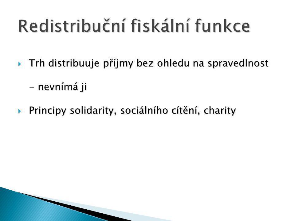 Trh distribuuje příjmy bez ohledu na spravedlnost - nevnímá ji  Principy solidarity, sociálního cítění, charity