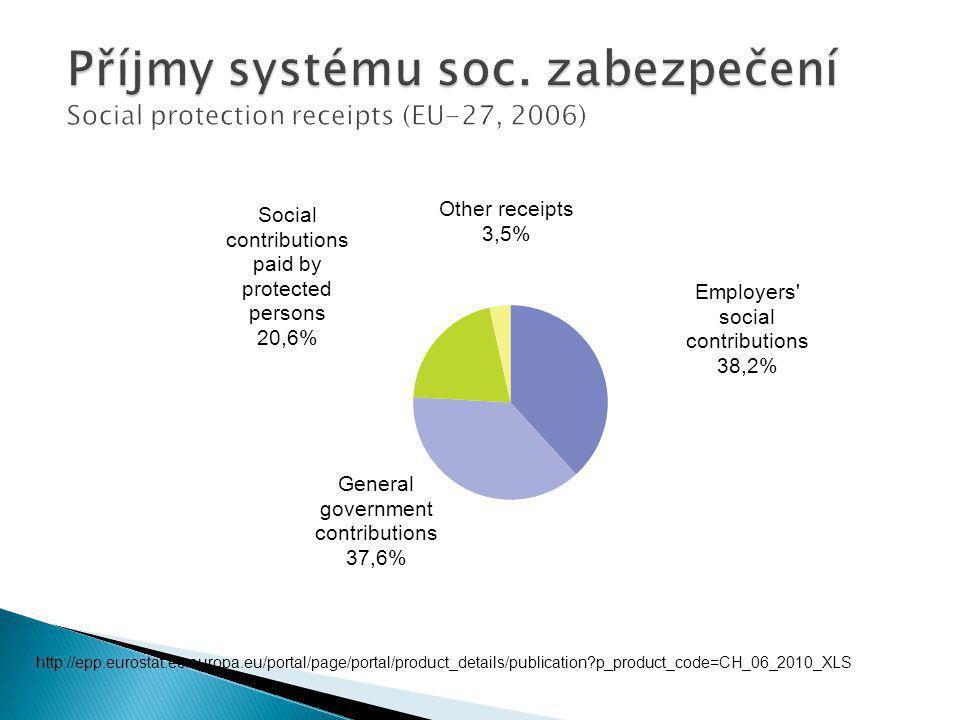 http://epp.eurostat.ec.europa.eu/portal/page/portal/product_details/publication p_product_code=CH_06_2010_XLS