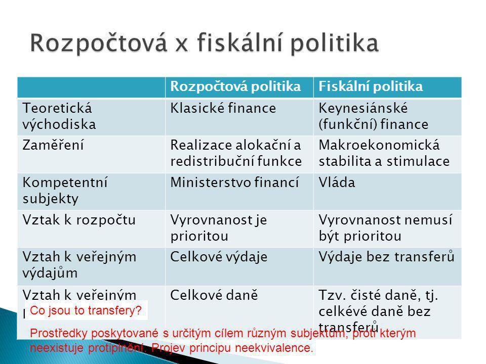 Rozpočtová politikaFiskální politika Teoretická východiska Klasické financeKeynesiánské (funkční) finance ZaměřeníRealizace alokační a redistribuční funkce Makroekonomická stabilita a stimulace Kompetentní subjekty Ministerstvo financíVláda Vztak k rozpočtuVyrovnanost je prioritou Vyrovnanost nemusí být prioritou Vztah k veřejným výdajům Celkové výdajeVýdaje bez transferů Vztah k veřejným příjmům Celkové daněTzv.