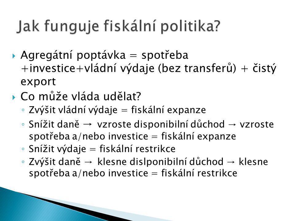  Agregátní poptávka = spotřeba +investice+vládní výdaje (bez transferů) + čistý export  Co může vláda udělat.