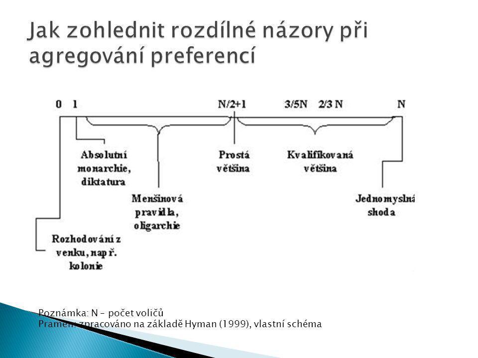 Poznámka: N – počet voličů Pramen: zpracováno na základě Hyman (1999), vlastní schéma