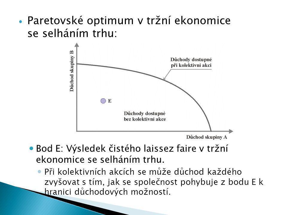 Paretovské optimum v tržní ekonomice se selháním trhu: Bod E: Výsledek čistého laissez faire v tržní ekonomice se selháním trhu.