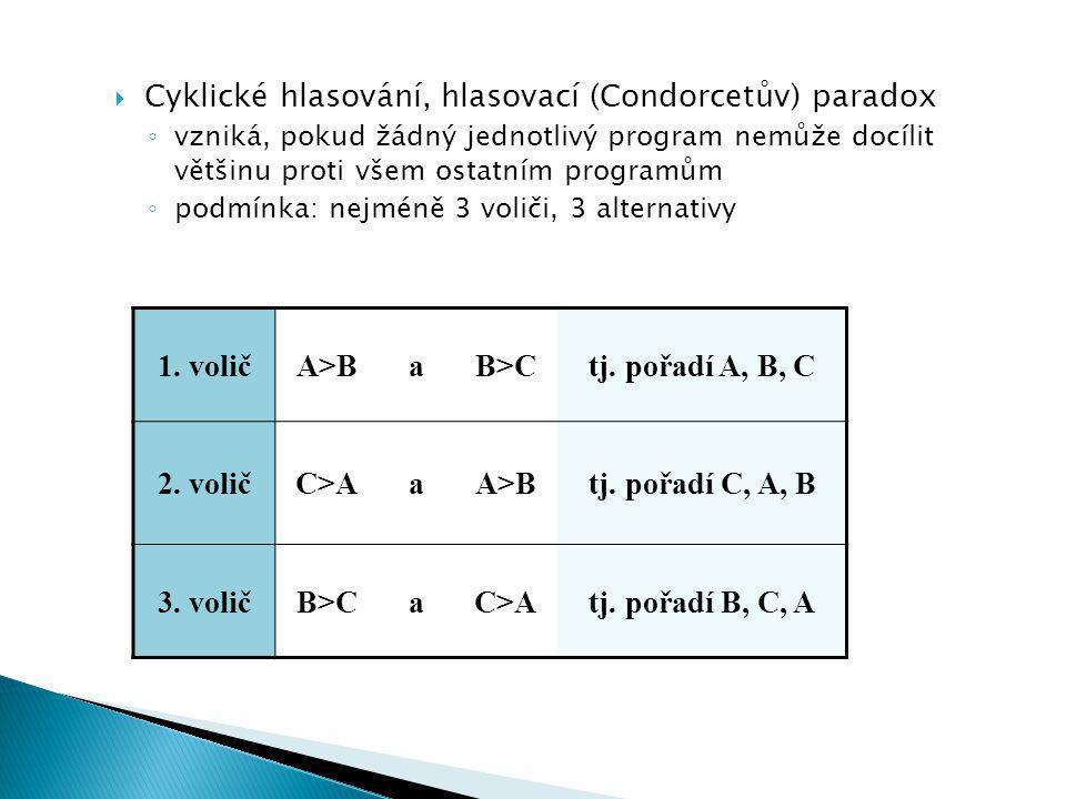  Cyklické hlasování, hlasovací (Condorcetův) paradox ◦ vzniká, pokud žádný jednotlivý program nemůže docílit většinu proti všem ostatním programům ◦ podmínka: nejméně 3 voliči, 3 alternativy 1.