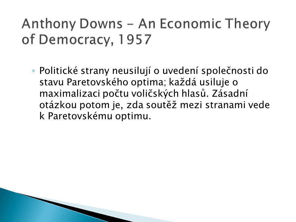 ◦ Politické strany neusilují o uvedení společnosti do stavu Paretovského optima; každá usiluje o maximalizaci počtu voličských hlasů.