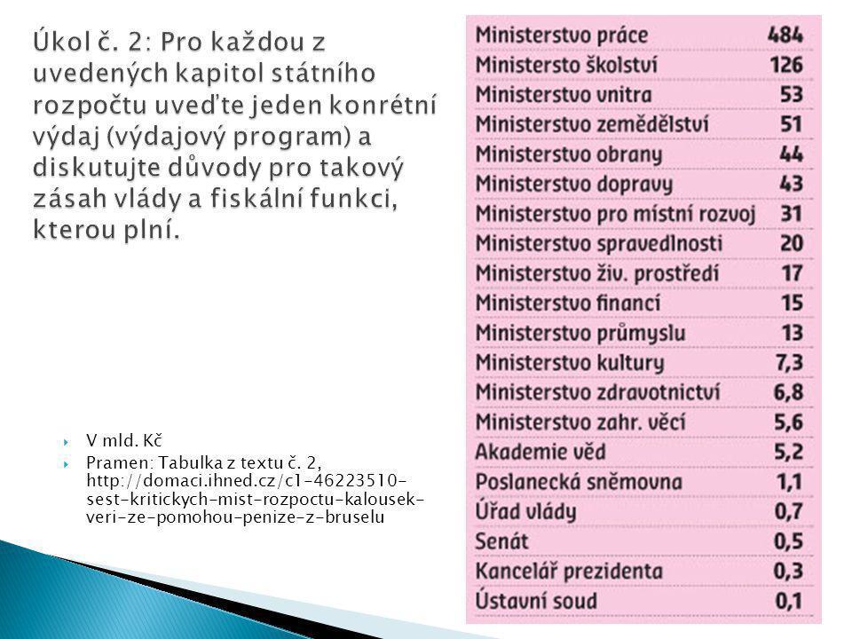  V mld. Kč  Pramen: Tabulka z textu č.