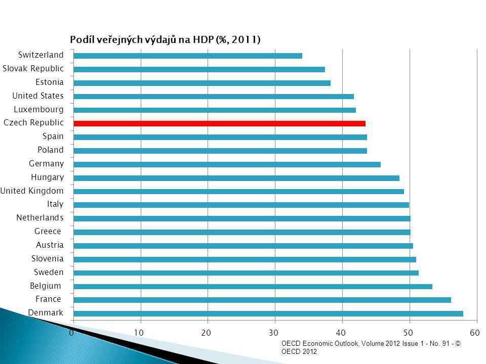 OECD Economic Outlook, Volume 2012 Issue 1 - No. 91 - © OECD 2012