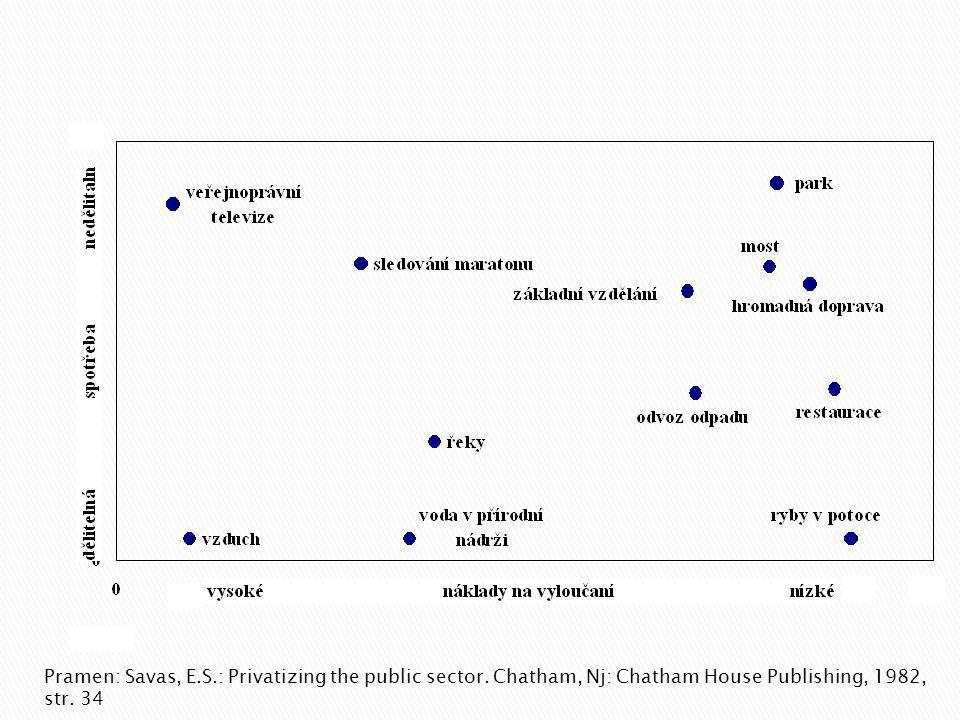 Pramen: Savas, E.S.: Privatizing the public sector.