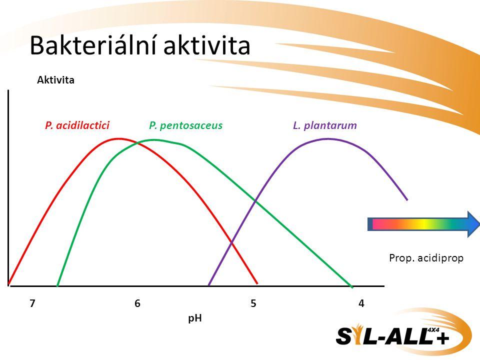 Bakteriální aktivita Aktivita P. acidilactici 7 6 5 4 pH P. pentosaceusL. plantarum Prop. acidiprop