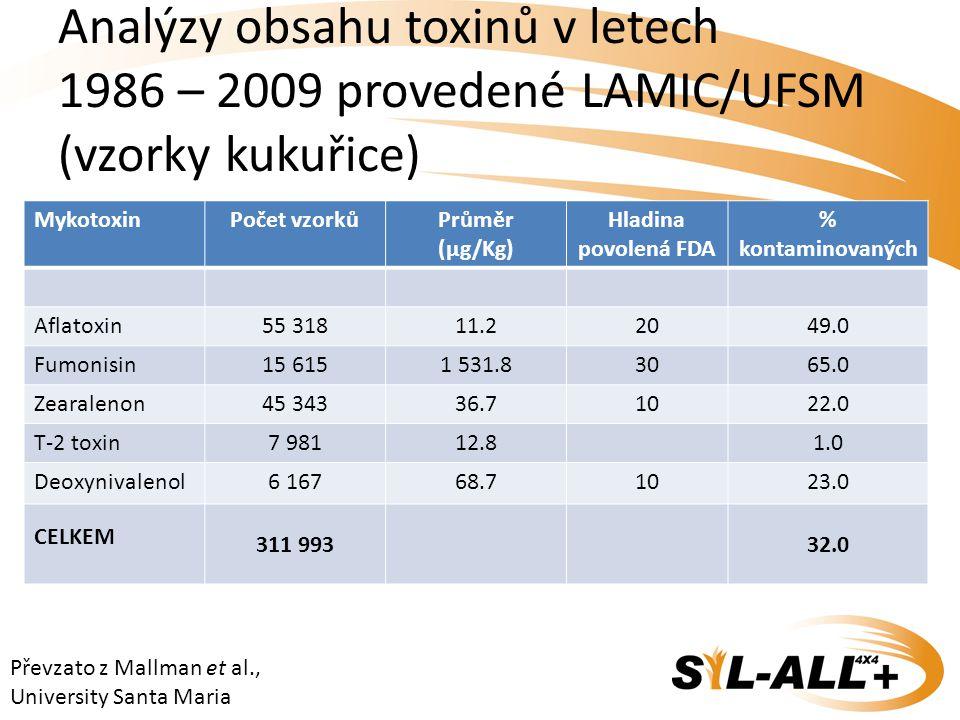 Analýzy obsahu toxinů v letech 1986 – 2009 provedené LAMIC/UFSM (vzorky kukuřice) MykotoxinPočet vzorkůPrůměr (µg/Kg) Hladina povolená FDA % kontamino