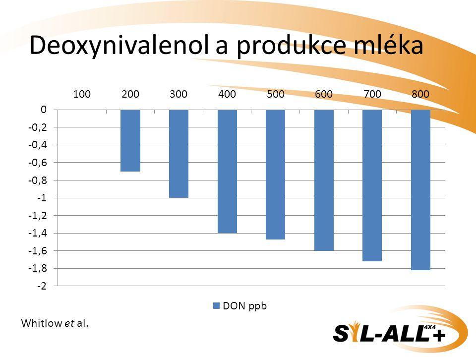 Deoxynivalenol a produkce mléka Whitlow et al.