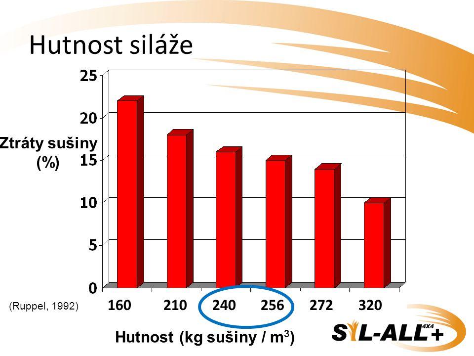 Ztráty sušiny (%) Hutnost (kg sušiny / m 3 ) (Ruppel, 1992) 160 210 240 256 272 320 Hutnost siláže