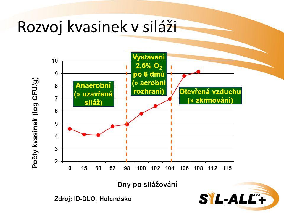 Vystavení 2,5% O 2 po 6 dmů (» aerobní rozhraní) Otevřená vzduchu (» zkrmování) Zdroj: ID-DLO, Holandsko Anaerobní (» uzavřená siláž) Rozvoj kvasinek