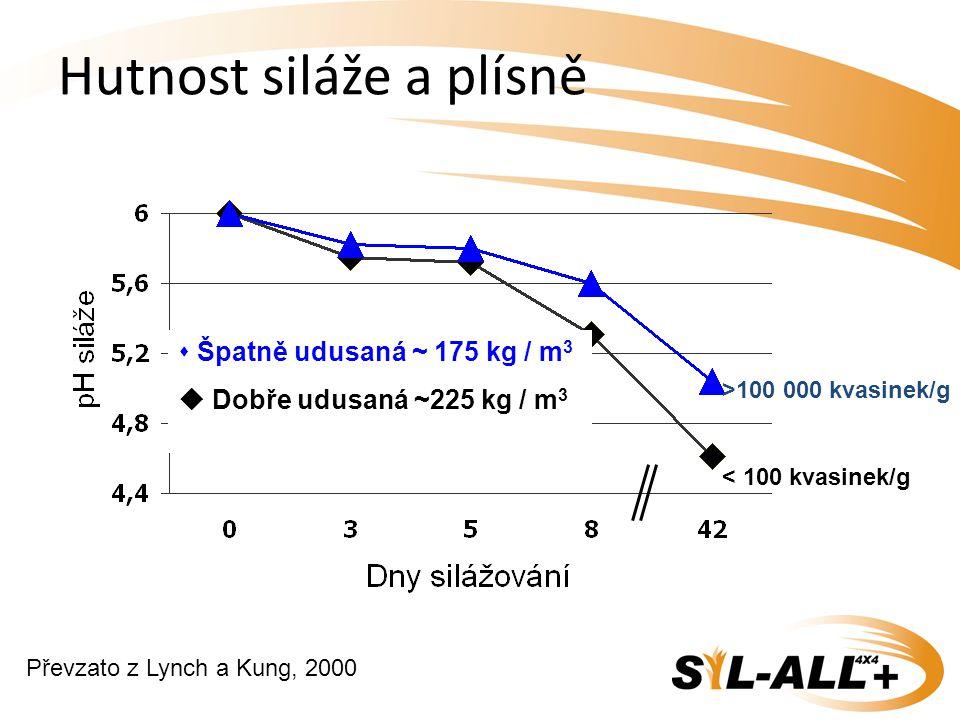 Hutnost siláže a plísně  Špatně udusaná ~ 175 kg / m 3  Dobře udusaná ~225 kg / m 3 >100 000 kvasinek/g < 100 kvasinek/g Převzato z Lynch a Kung, 20
