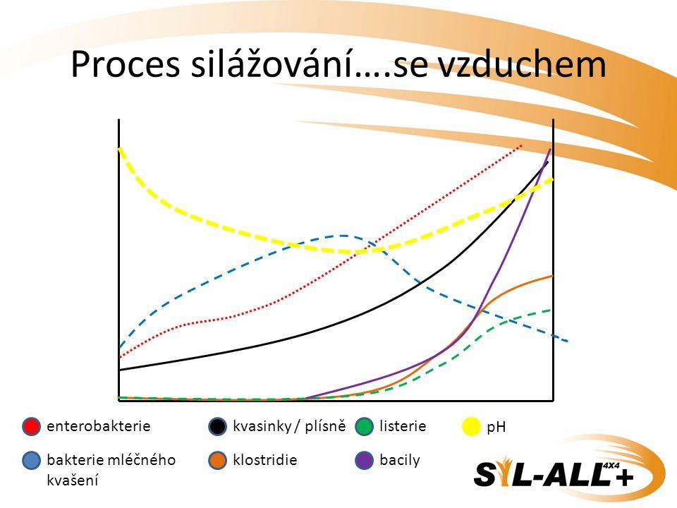 Proces silážování….se vzduchem enterobakterie bakterie mléčného kvašení kvasinky / plísně klostridie listerie bacily pH