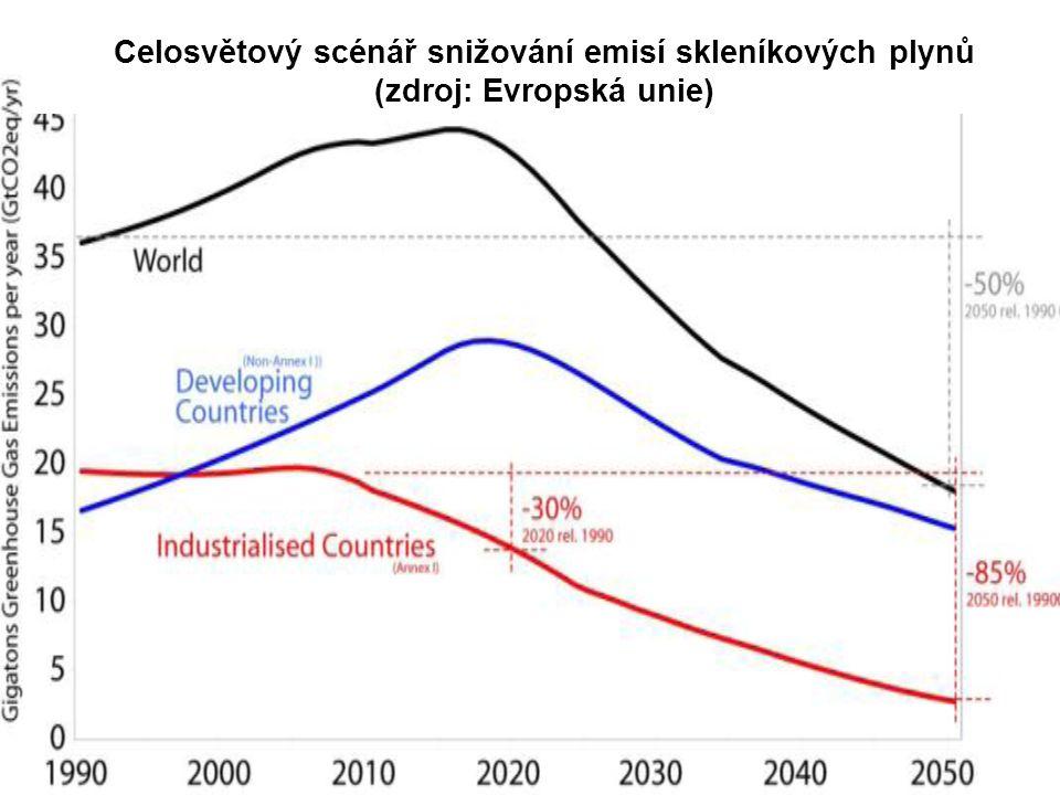 Celosvětový scénář snižování emisí skleníkových plynů (zdroj: Evropská unie)