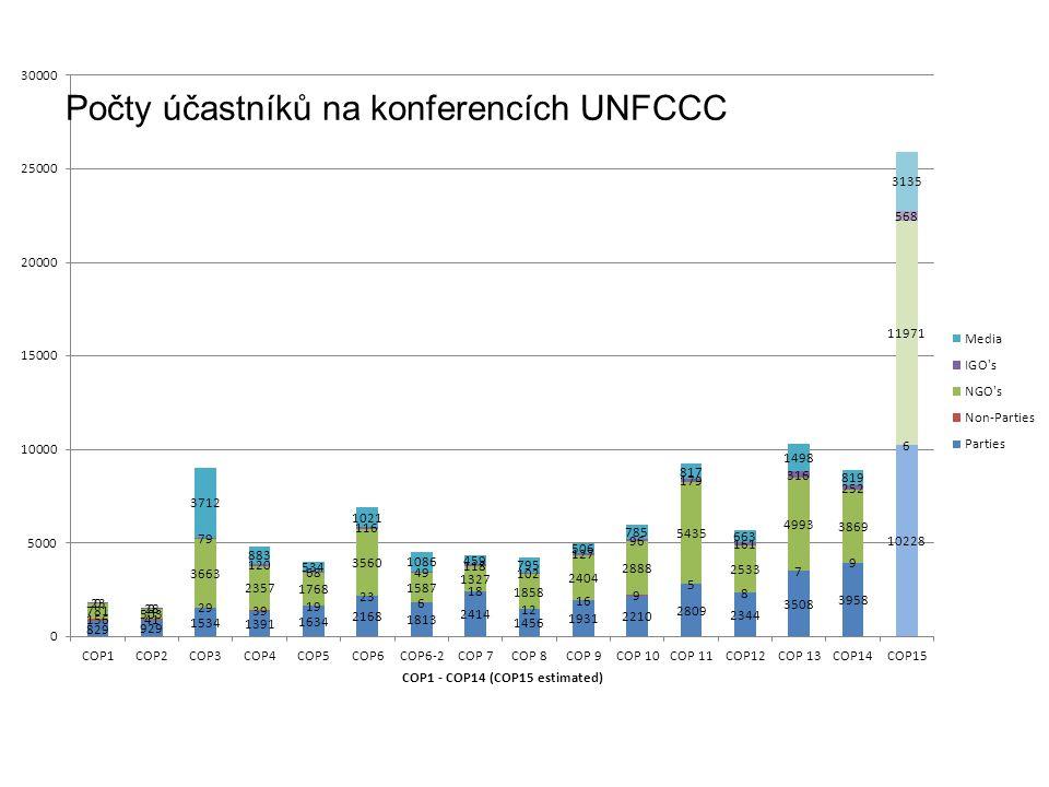 Počty účastníků na konferencích UNFCCC