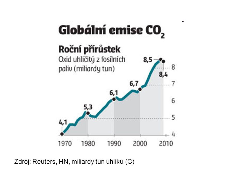 Zdroj: Reuters, HN, miliardy tun uhlíku (C)