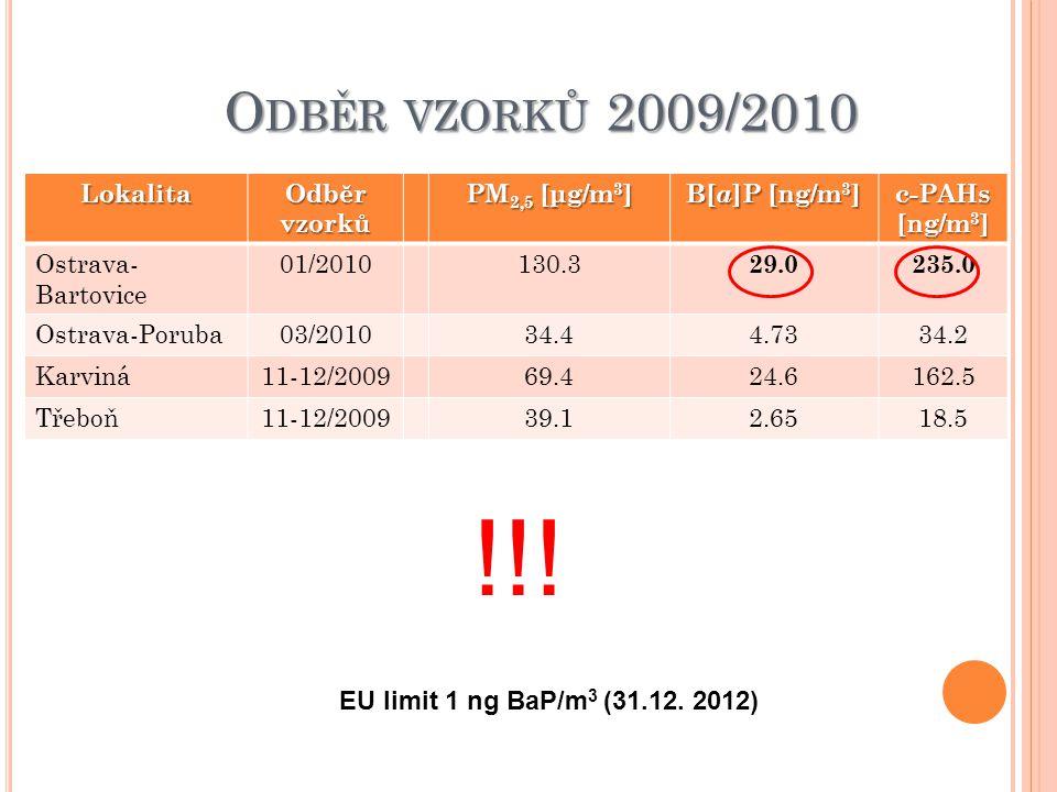 O DBĚR VZORKŮ 2009/2010 Lokalita Odběr vzorků PM 2,5 [μg/m 3 ] B[ a ]P [ng/m 3 ] c-PAHs [ng/m 3 ] Ostrava- Bartovice 01/2010130.3 29.0235.0 Ostrava-Poruba03/201034.44.7334.2 Karviná11-12/200969.424.6162.5 Třeboň11-12/200939.12.6518.5 !!.