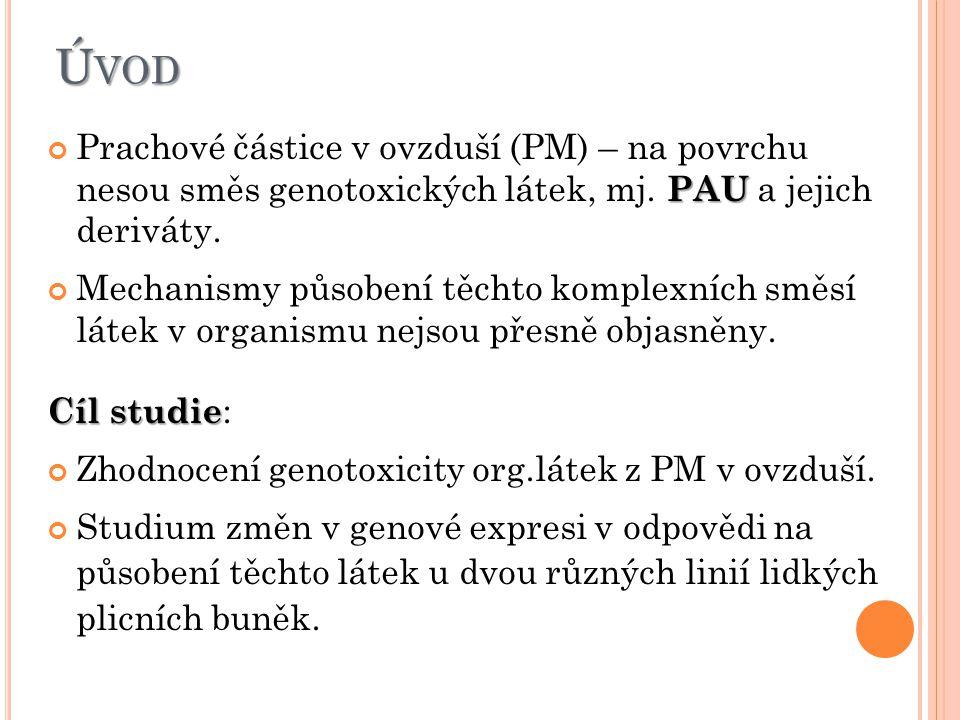 Ú VOD PAU Prachové částice v ovzduší (PM) – na povrchu nesou směs genotoxických látek, mj.