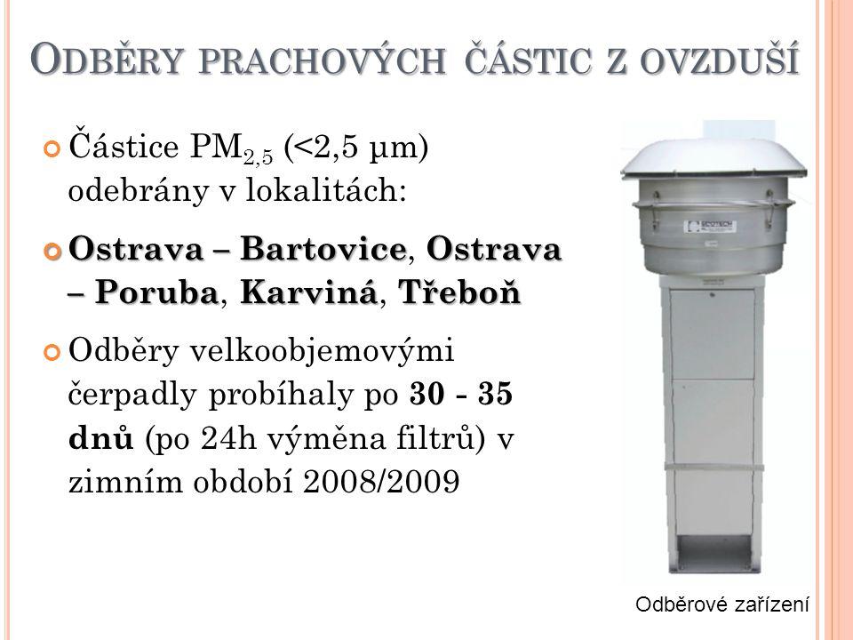 O DBĚRY PRACHOVÝCH ČÁSTIC Z OVZDUŠÍ Částice PM 2,5 (<2,5 μm) odebrány v lokalitách: Ostrava – BartoviceOstrava – PorubaKarvináTřeboň Ostrava – Bartovice, Ostrava – Poruba, Karviná, Třeboň Odběry velkoobjemovými čerpadly probíhaly po 30 - 35 dnů (po 24h výměna filtrů) v zimním období 2008/2009 Odběrové zařízení