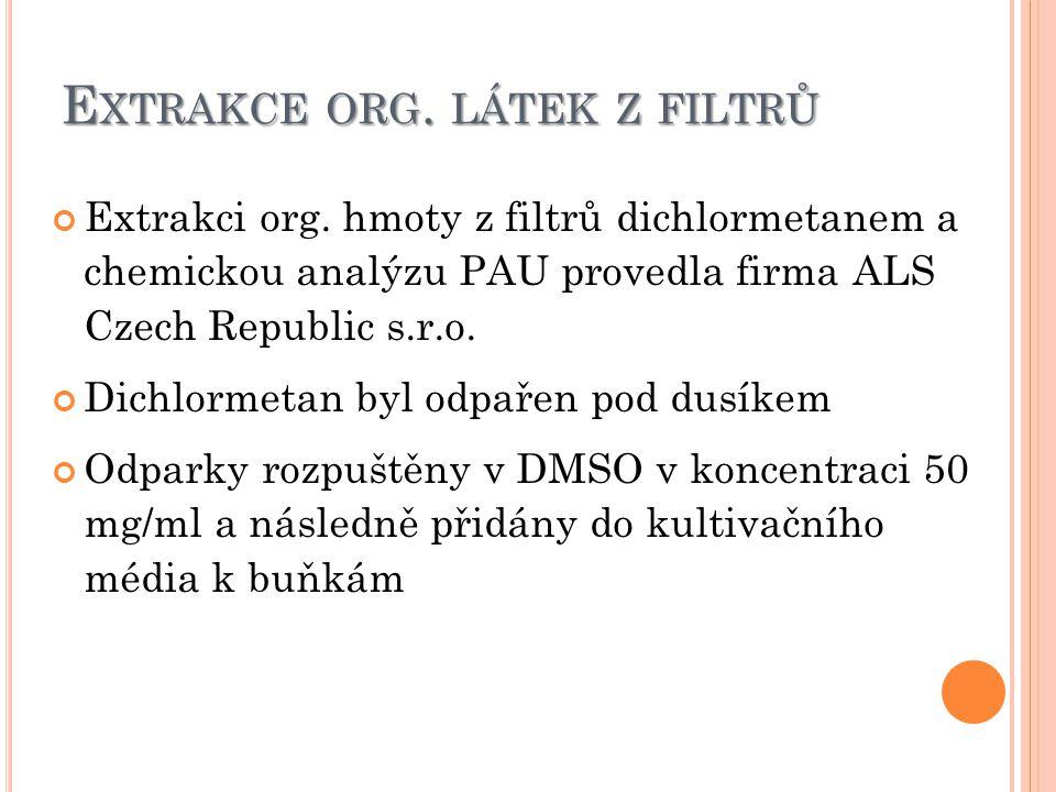 E XTRAKCE ORG. LÁTEK Z FILTRŮ Extrakci org.