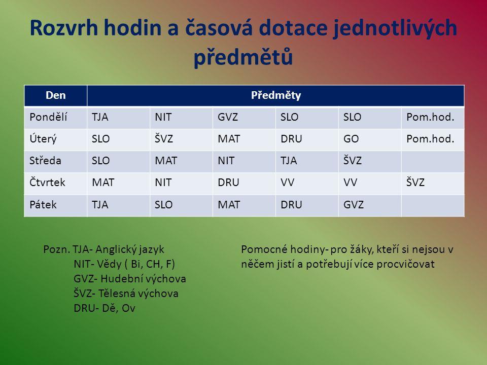 Rozvrh hodin a časová dotace jednotlivých předmětů DenPředměty PondělíTJANITGVZSLO Pom.hod.