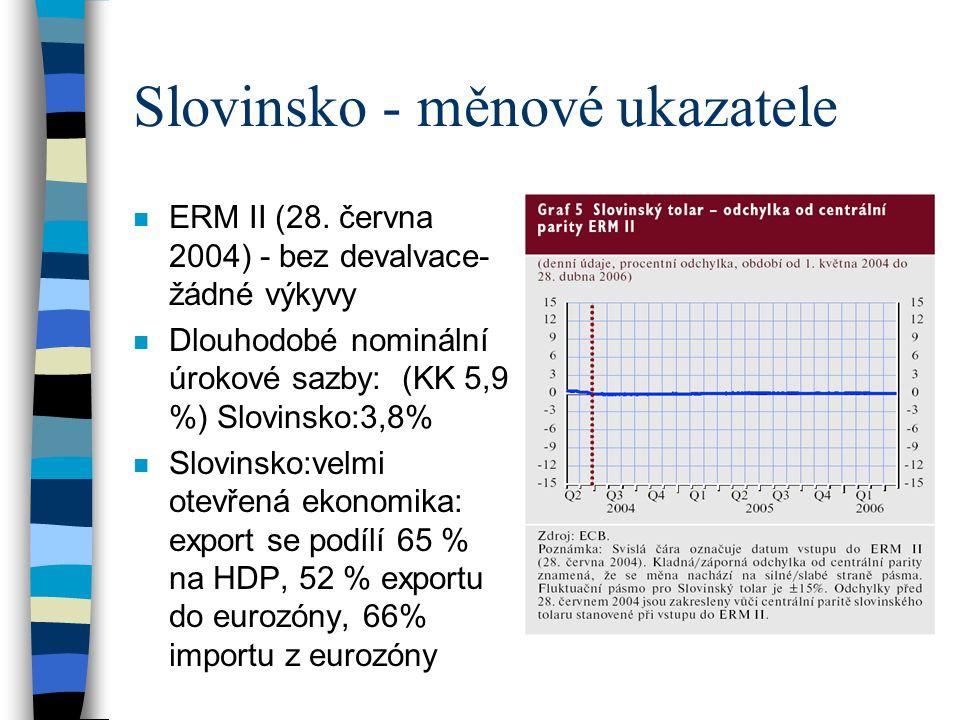 Slovinsko - měnové ukazatele n ERM II (28. června 2004) - bez devalvace- žádné výkyvy n Dlouhodobé nominální úrokové sazby: (KK 5,9 %) Slovinsko:3,8%