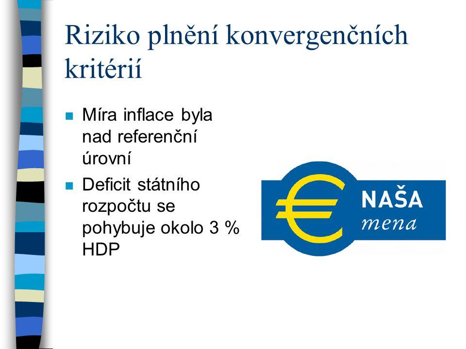 Riziko plnění konvergenčních kritérií n Míra inflace byla nad referenční úrovní n Deficit státního rozpočtu se pohybuje okolo 3 % HDP