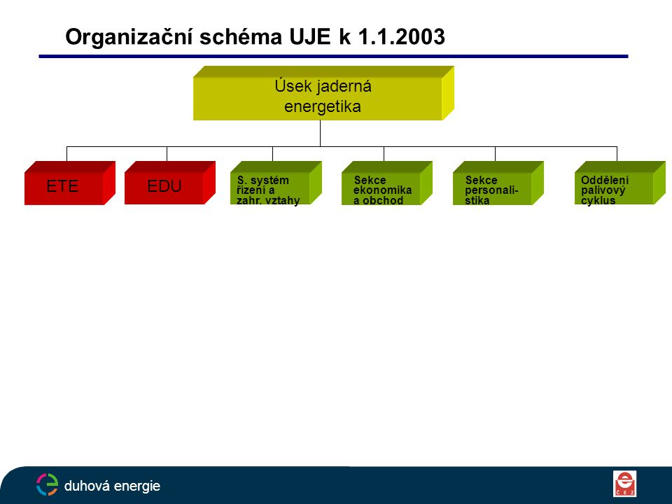 Organizační schéma UJE k 1.1.2003 Úsek jaderná energetika ETEEDU S.