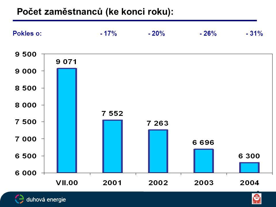 6 Počet zaměstnanců (ke konci roku): Pokles o: - 17% - 20% - 26% - 31% duhová energie