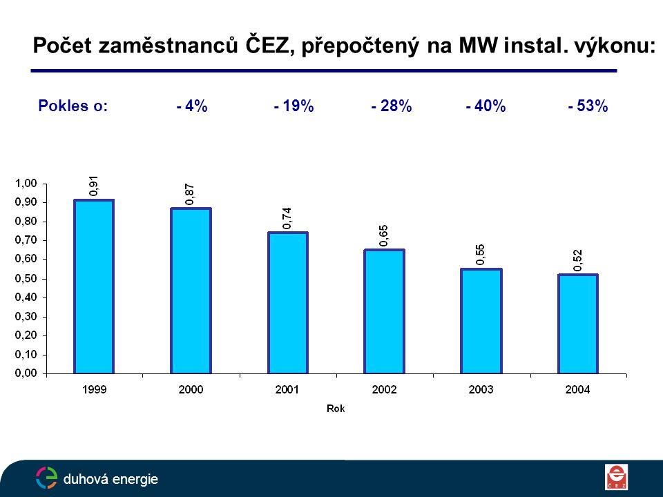Počet zaměstnanců ČEZ, přepočtený na MW instal.