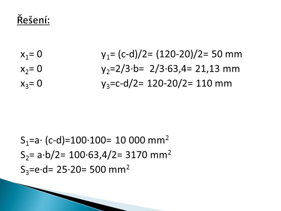 x 1 = 0y 1 = (c-d)/2= (120-20)/2= 50 mm x 2 = 0y 2 =2/3∙b= 2/3∙63,4= 21,13 mm x 3 = 0 y 3 =c-d/2= 120-20/2= 110 mm S 1 =a∙ (c-d)=100∙100= 10 000 mm 2 S 2 = a∙b/2= 100∙63,4/2= 3170 mm 2 S 3 =e∙d= 25∙20= 500 mm 2