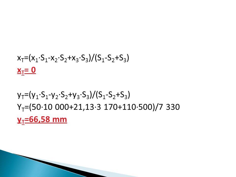 x T =(x 1 ∙S 1 -x 2 ∙S 2 +x 3 ∙S 3 )/(S 1 -S 2 +S 3 ) x T = 0 y T =(y 1 ∙S 1 -y 2 ∙S 2 +y 3 ∙S 3 )/(S 1 -S 2 +S 3 ) Y T =(50∙10 000+21,13∙3 170+110∙500)/7 330 y T =66,58 mm