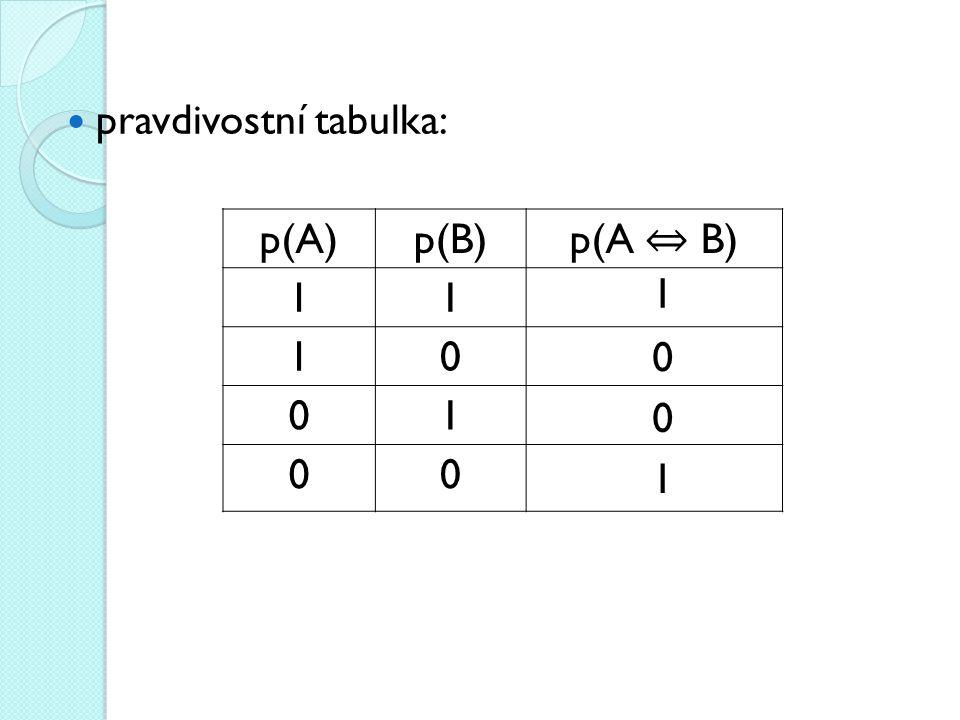 pravdivostní tabulka: p(A)p(B) p(A ⇔ B) 11 10 01 00 1 0 0 1