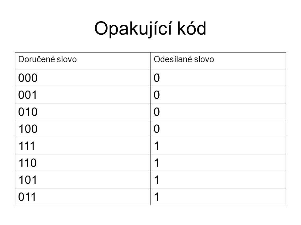 Opakující kód Doručené slovoOdesílané slovo 0000 0010 0100 1000 1111 1101 1011 0111