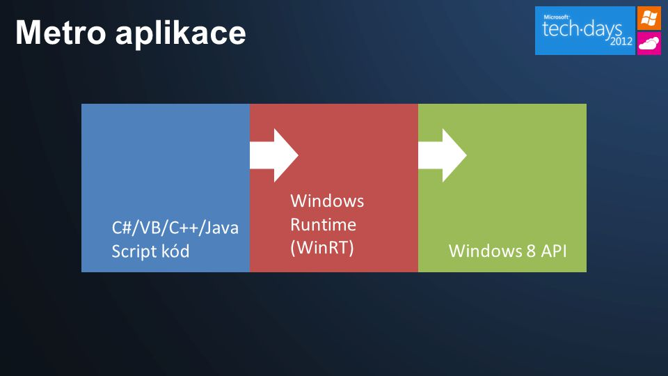 Metro aplikace C#/VB/C++/Java Script kódWindows 8 API Windows Runtime (WinRT)