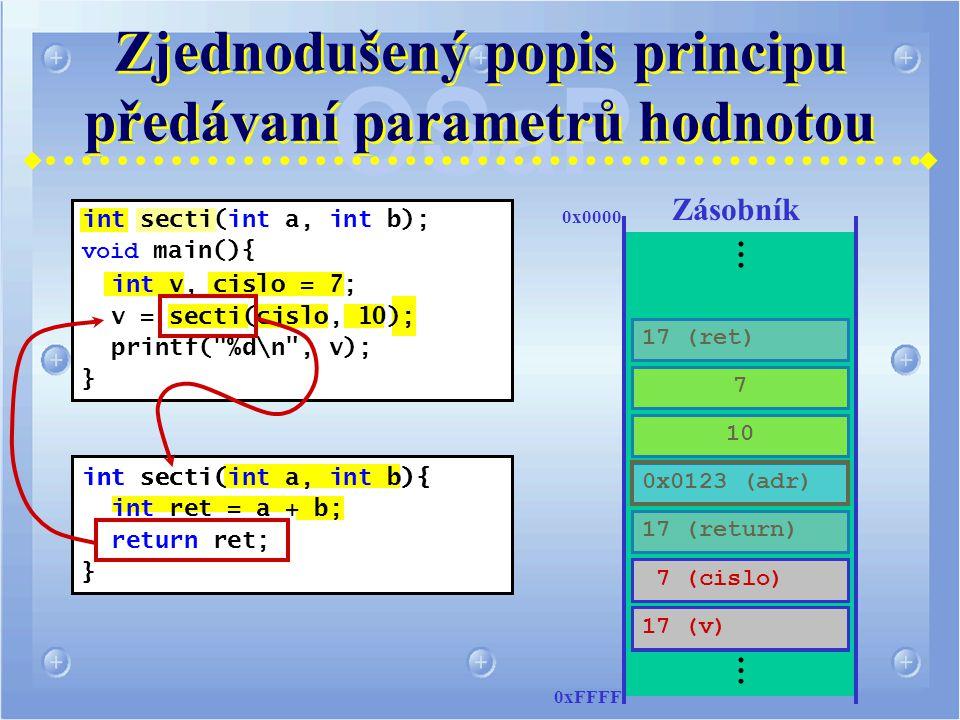 int secti(int a, int b); void main(){ int v, cislo = 7; v = secti(cislo, 10); printf( %d\n , v); } int secti(int a, int b){ int ret = a + b; return ret; } Zjednodušený popis principu předávaní parametrů hodnotou … .