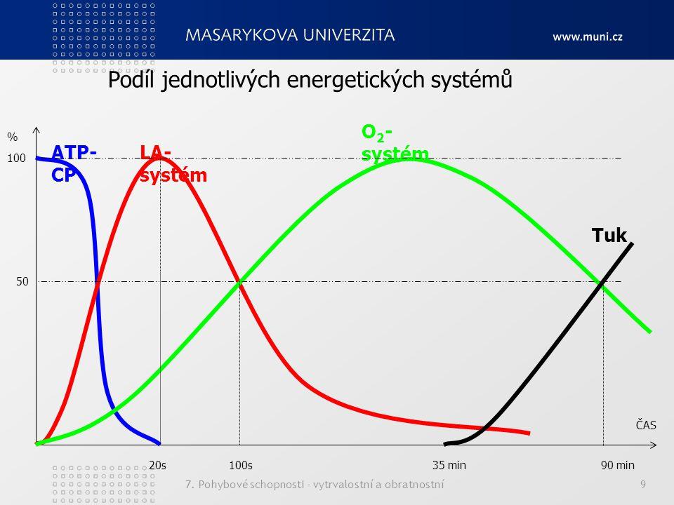 7. Pohybové schopnosti - vytrvalostní a obratnostní9 % ČAS 100 ATP- CP LA- systém O 2 - systém 20s100s35 min90 min Tuk 50 Podíl jednotlivých energetic