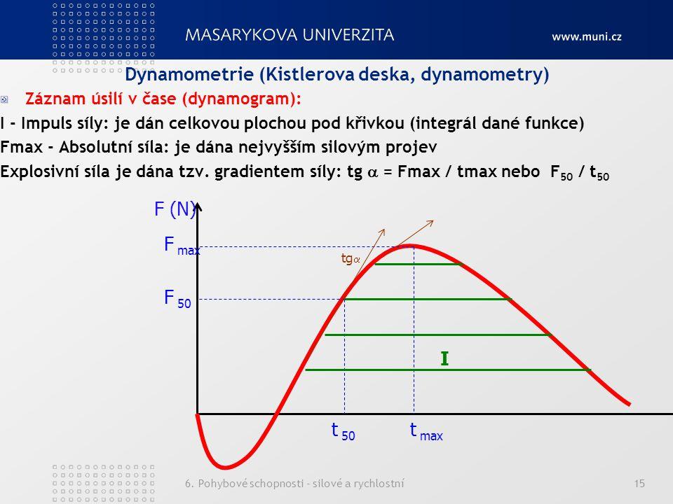 6. Pohybové schopnosti - silové a rychlostní15 Dynamometrie (Kistlerova deska, dynamometry) Záznam úsilí v čase (dynamogram): I - Impuls síly: je dán