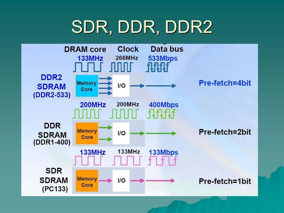 SDR, DDR, DDR2