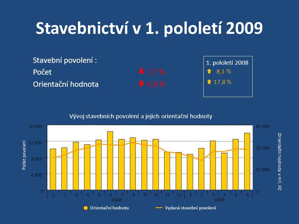 Stavebnictví v 1. pololetí 2009 Stavební povolení : Počet  7,7 % Orientační hodnota  4,9 % 1. pololetí 2008  8,1 %  17,8 %