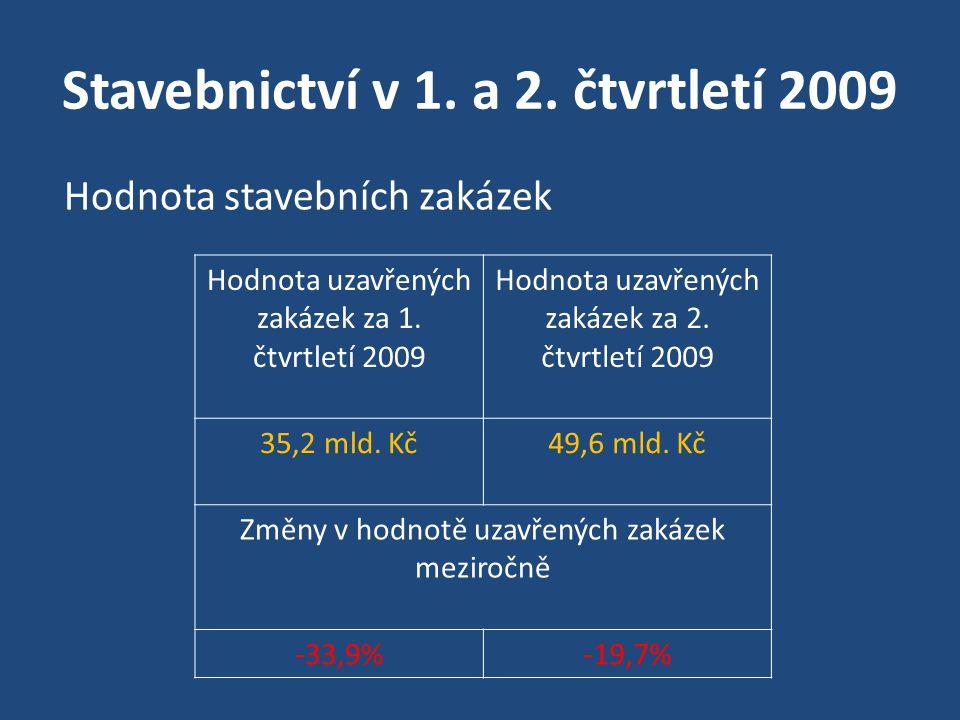 Stavebnictví v 1. a 2. čtvrtletí 2009 Hodnota uzavřených zakázek za 1. čtvrtletí 2009 Hodnota uzavřených zakázek za 2. čtvrtletí 2009 35,2 mld. Kč 49,