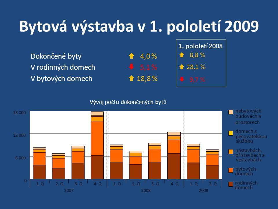 Bytová výstavba v 1. pololetí 2009 Dokončené byty  4,0 % V rodinných domech  5,1 % V bytových domech  18,8 % 1. pololetí 2008  8,8 %  28,1 %  9,